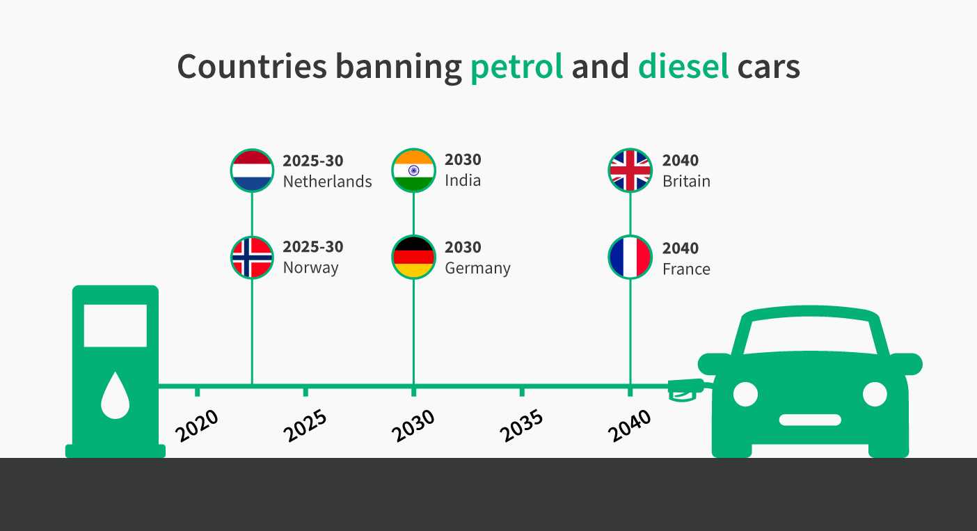 New Cars Used Car Dealerships In Scotland Peter Vardy Electric Charger Diagram Many Countries Have Embraced The Ev Revolution By Announcing Firm Dates From Which Sale Of Petrol And Diesel Will Be Banned These Include